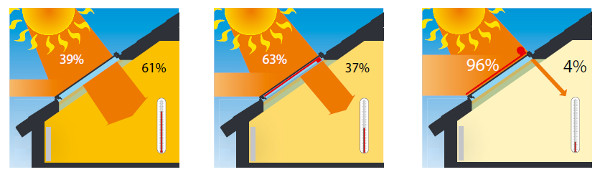 Heat radiation in %