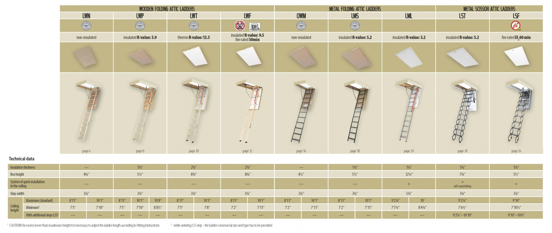 Types Of Attic Ladders And Their Selection Fakro